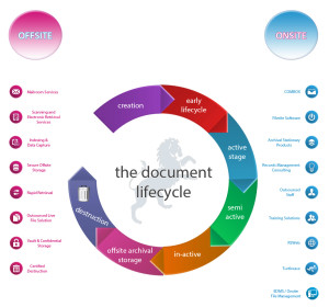Doc Lifecycle - Click to view